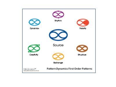 PatternDynamics Patterns