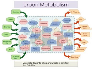 Urban Metabolism http://sustainablecommunities.environment.ucla.edu/2011/07/energy-baselines-the-urban-metabolism-of-los-angeles-county/
